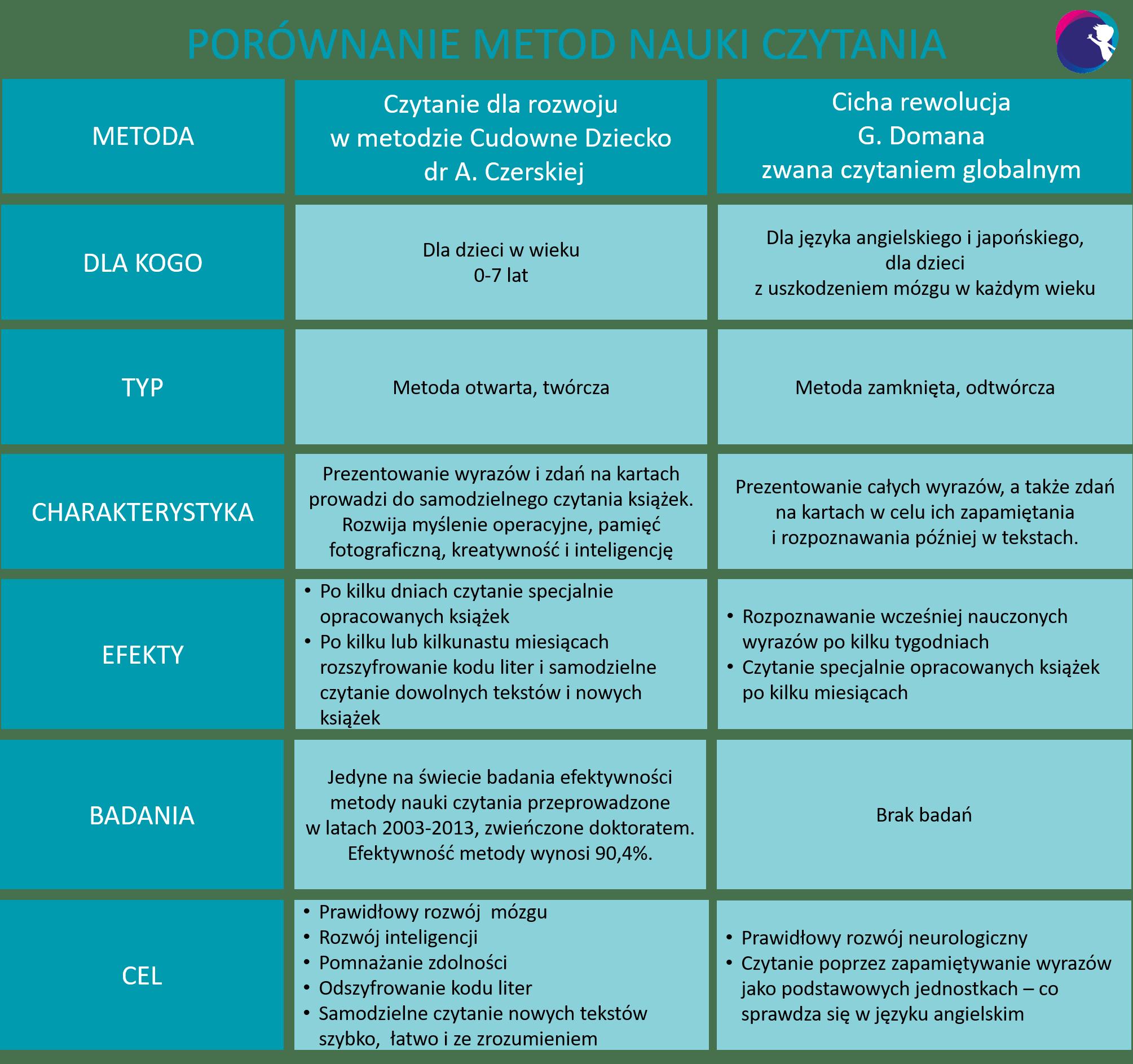 Metoda Domana Porównanie Tabela DrCzerska Cudowne Dziecko dla kogo typ charakterystyka efekty cel