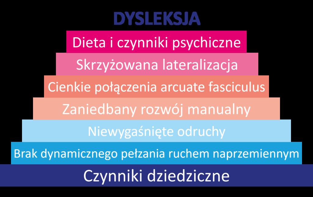 dysleksja przyczyny diagnoza