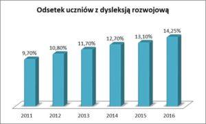 Odsetek Uczniów ZDysleksja 2011 2016