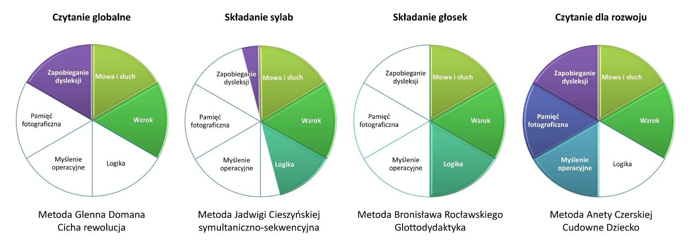 metody nauki czytania ranking.