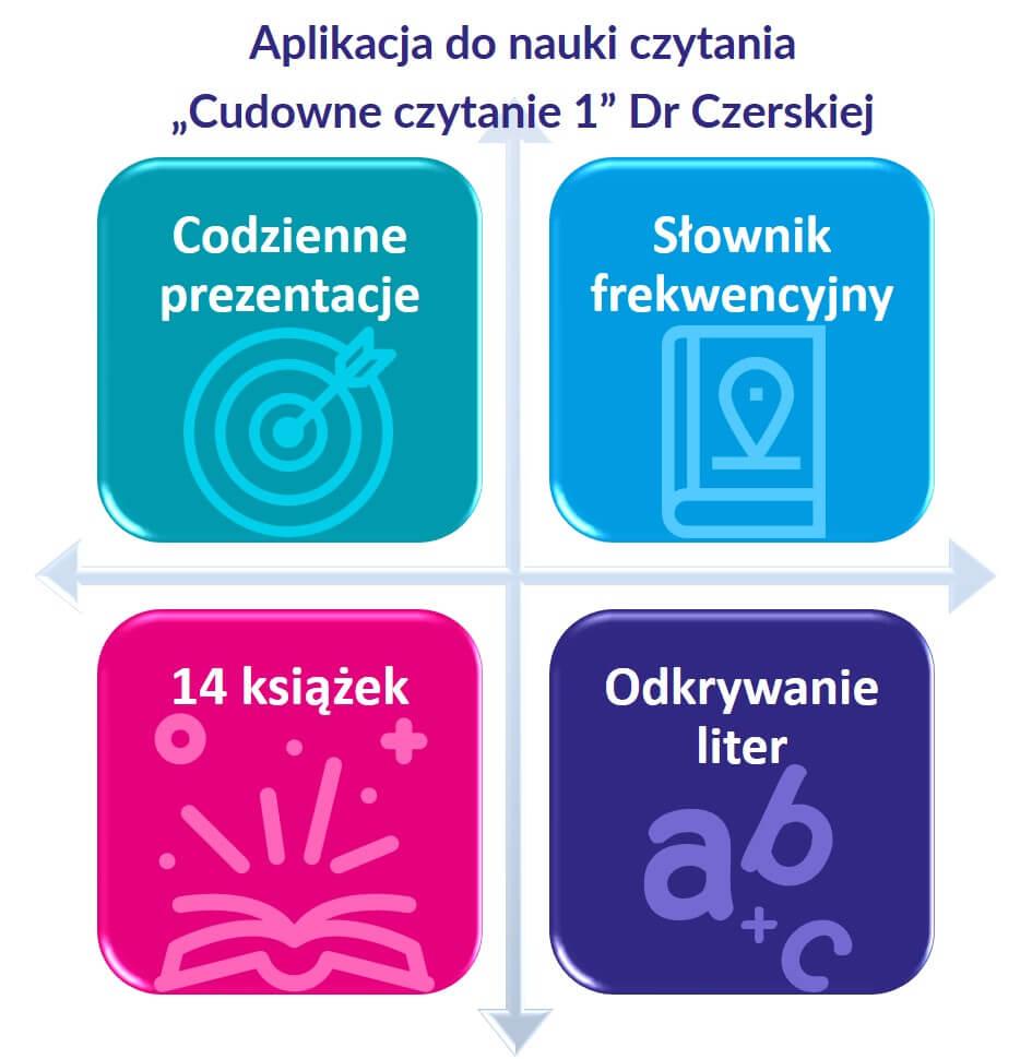 Nauka Czytania Online Dla Dzieci Aplikacja Książki Ćwiczenia Sylaby Litery Wyrazy Zdania